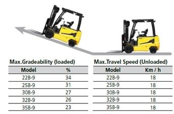 Hệ thống chống trượt, tốc độ di chuyển và độ vượt dố