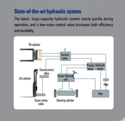 Hệ thống thuỷ lực hiện đại