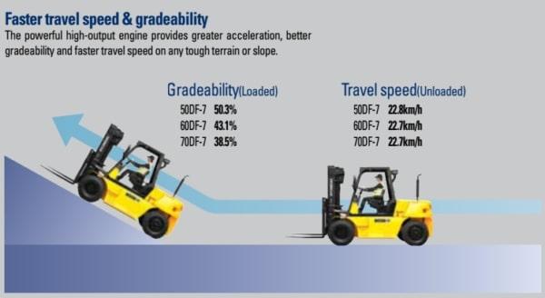 Tốc độ di chuyển và khả năng leo dốc tốt