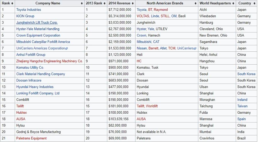 Danh sách các hãng xe nâng trên thế giới