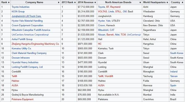 Danh sách hãng xe nâng thế giới