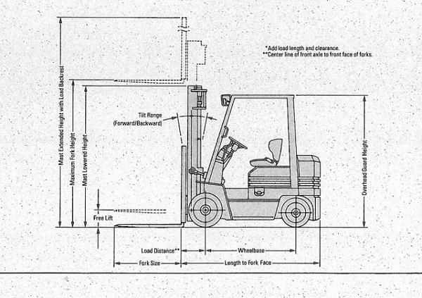 Cách tính chiều cao trung bình của xe nâng
