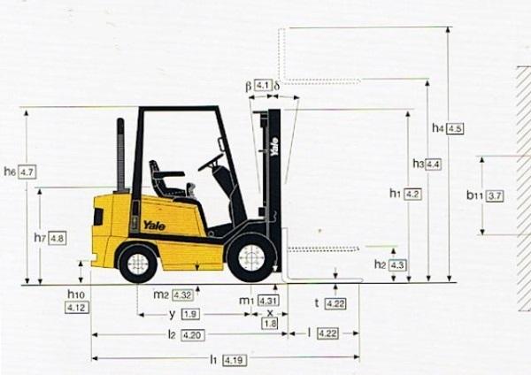 Cách tính chiều rộng trung bình của xe nâng