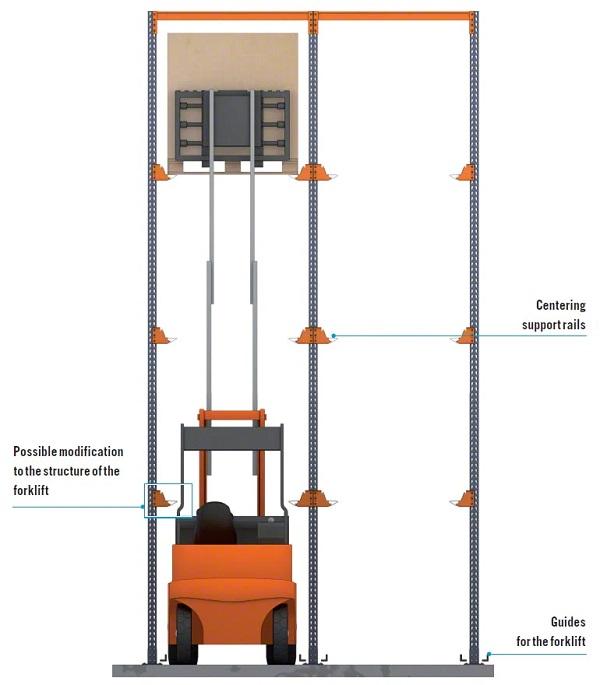 Chiều cao nâng xe nâng